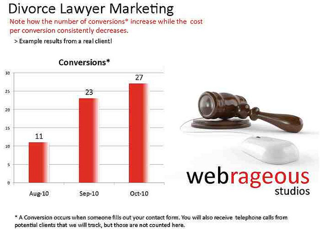 The Best PPC Management for Divorce Attorney Marketing