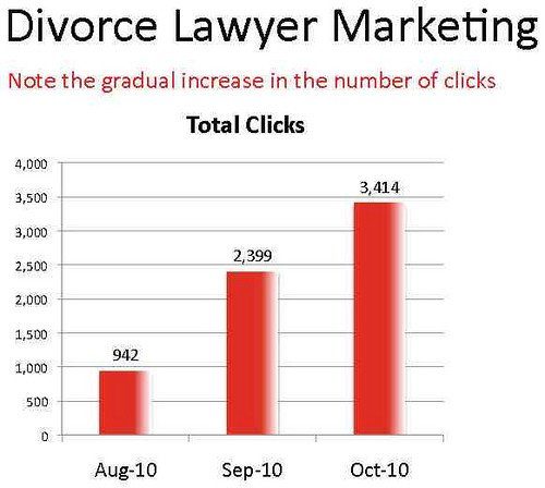 Pay per click conversions increase for lawyers