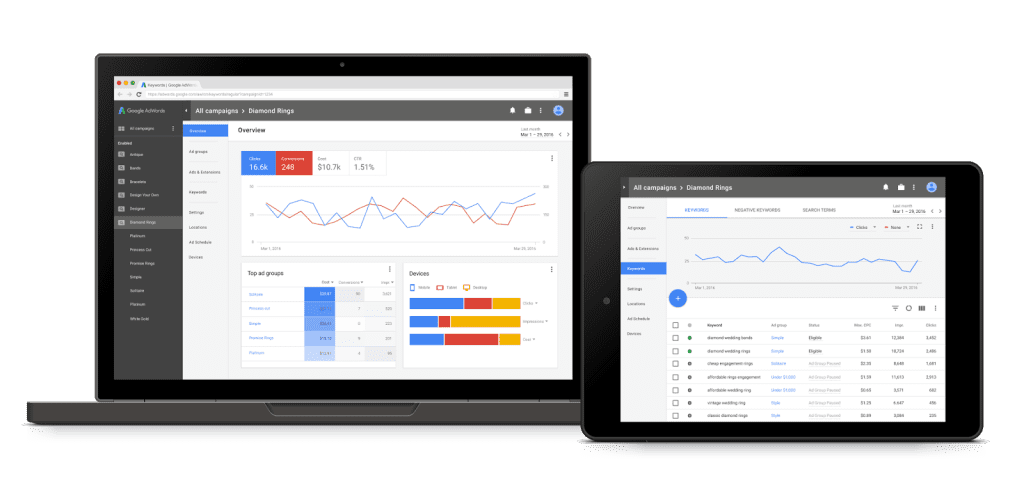 How the AdWords Redesign Impacts Your PPC Campaigns