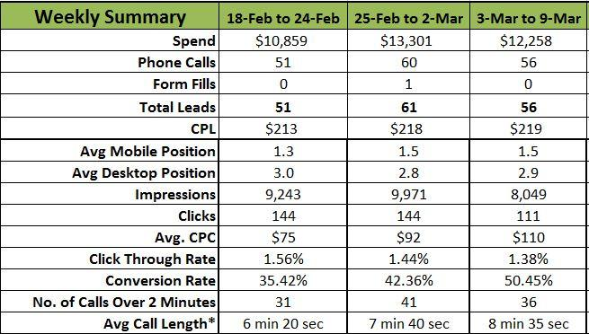 Optimize Google AdWords to promote calls