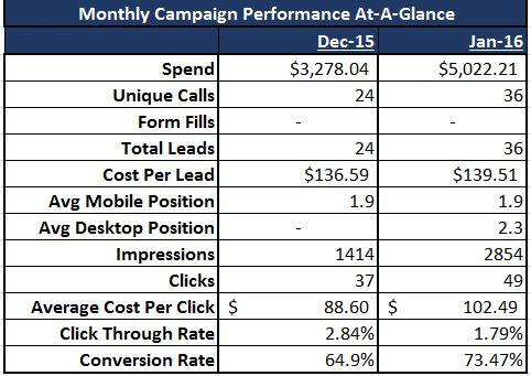 Auto Accident Results from Google AdWords Management