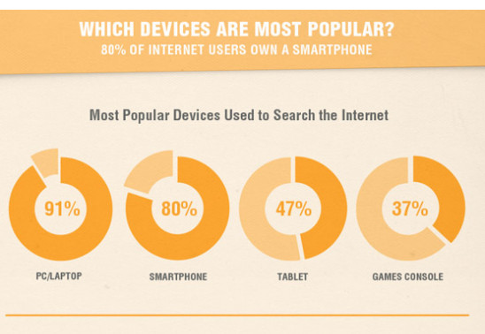 devices used to search internet