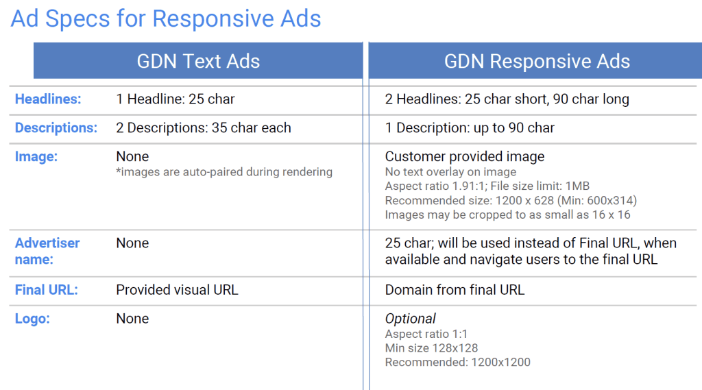 Adwords Responsive Display Ads