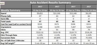 personal injury and auto accident attorney Google AdWords results