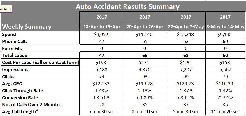 click to view on a smart phone-personal injury and auto accident attorney Google AdWords results
