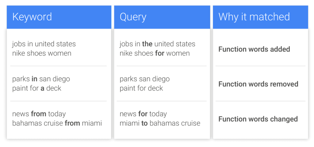 Google example-function words