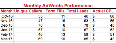 How To Get Results In [year] With Google AdWords for Divorce Attorneys