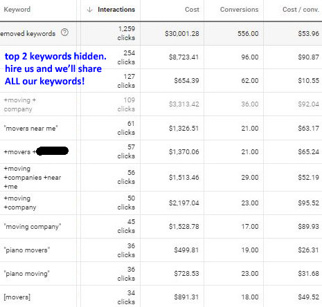 [year] Top 10 Moving Company Keywords for SEO and Google AdWords